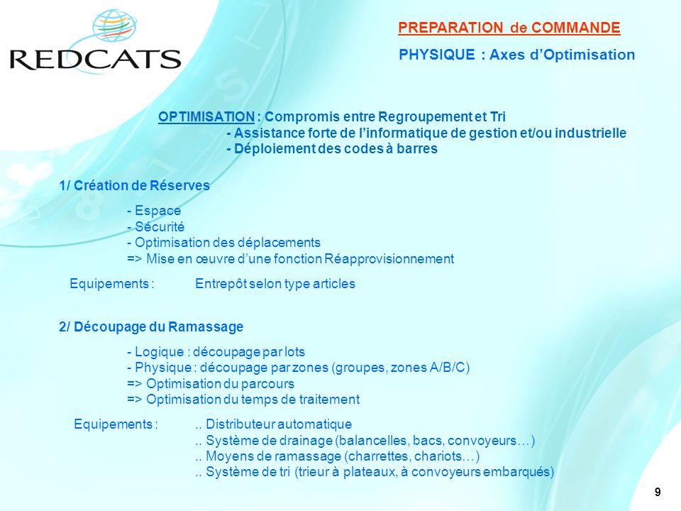 9 PHYSIQUE : Axes dOptimisation PREPARATION de COMMANDE 1/ Création de Réserves - Espace - Sécurité - Optimisation des déplacements => Mise en œuvre d
