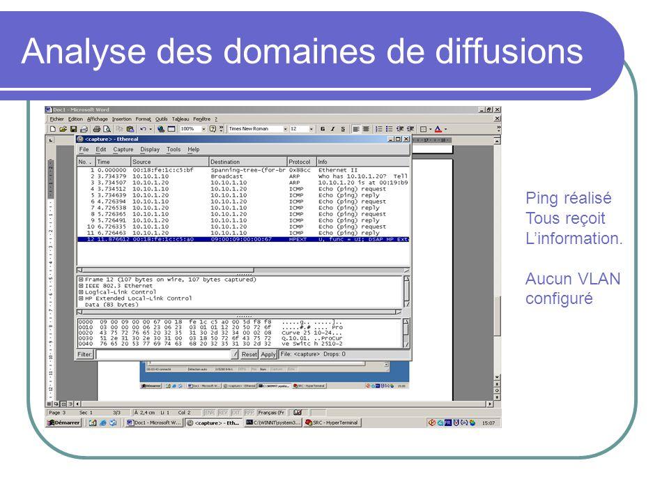 Analyse des domaines de diffusions Ping réalisé Tous reçoit Linformation. Aucun VLAN configuré