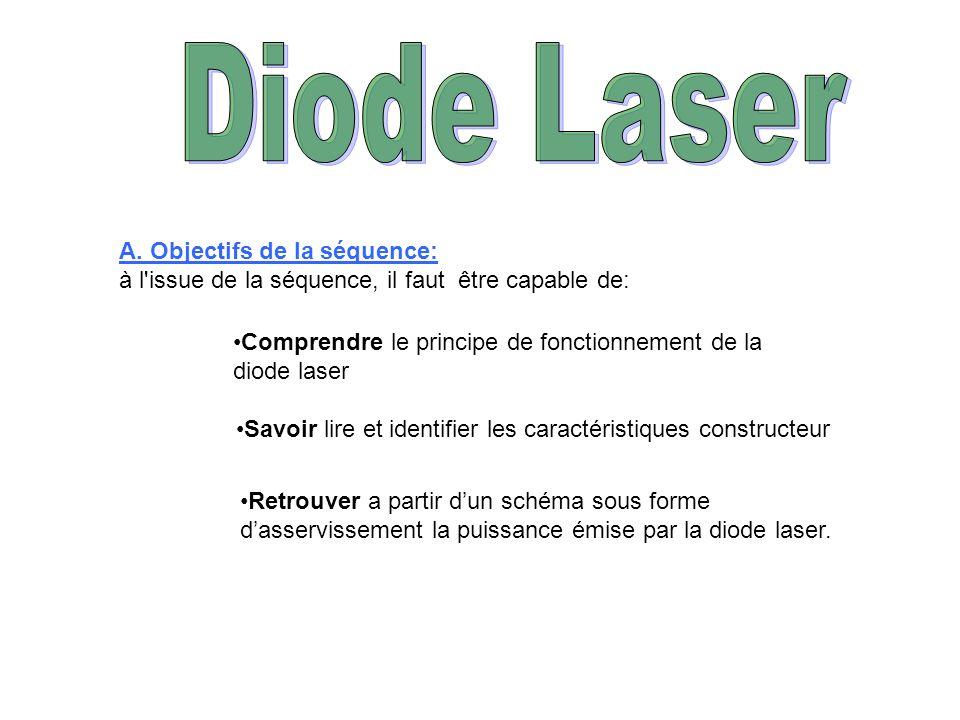 A. Objectifs de la séquence: à l'issue de la séquence, il faut être capable de: Comprendre le principe de fonctionnement de la diode laser Savoir lire