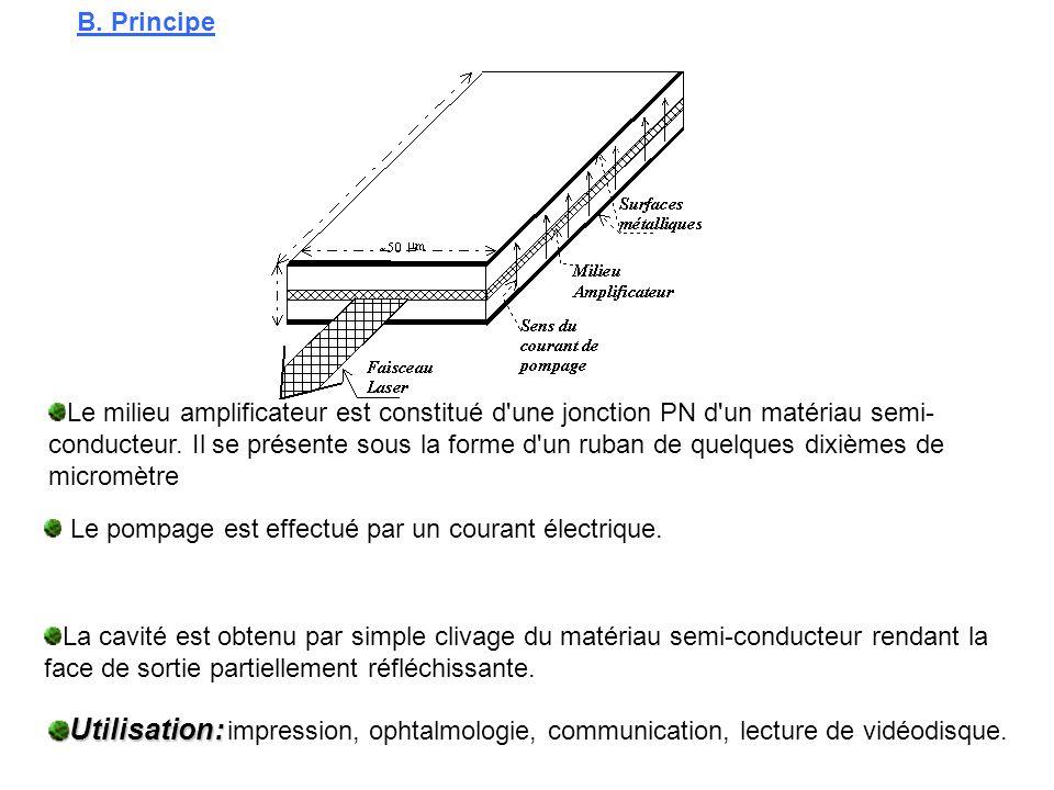 B. Principe Le pompage est effectué par un courant électrique. La cavité est obtenu par simple clivage du matériau semi-conducteur rendant la face de