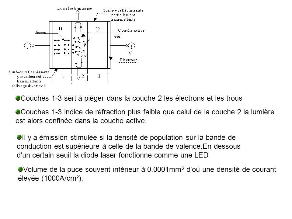 Couches 1-3 sert à piéger dans la couche 2 les électrons et les trous Couches 1-3 indice de réfraction plus faible que celui de la couche 2 la lumière