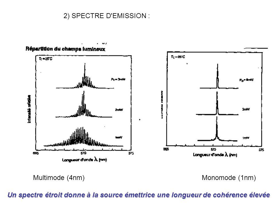 2) SPECTRE D'EMISSION : Multimode (4nm) Monomode (1nm) Un spectre étroit donne à la source émettrice une longueur de cohérence élevée