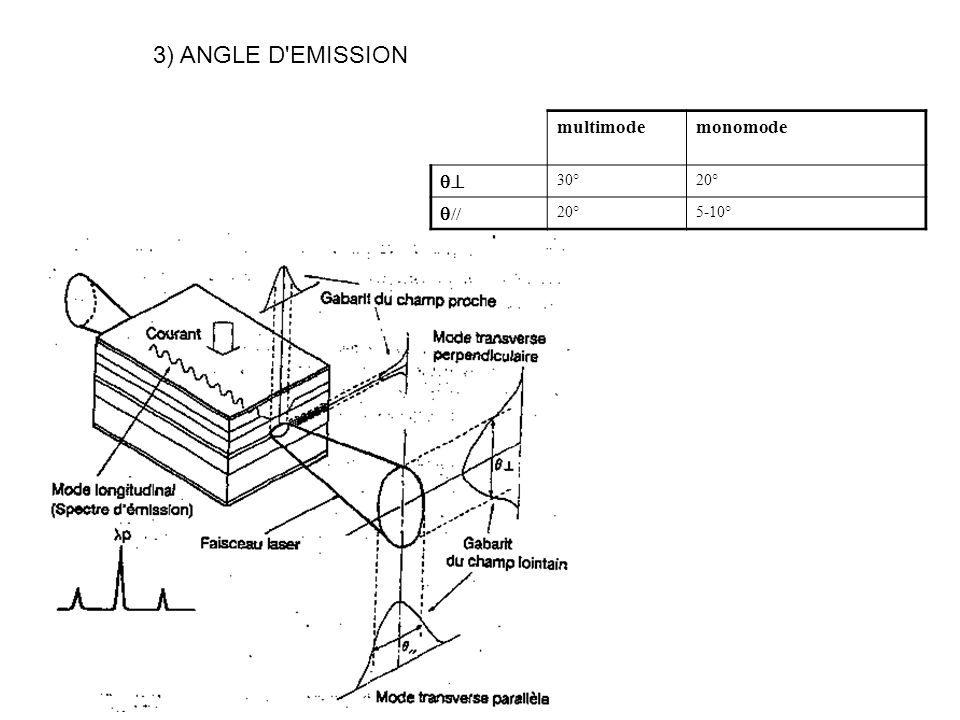 3) ANGLE D EMISSION multimodemonomode 30°20° // 20°5-10°
