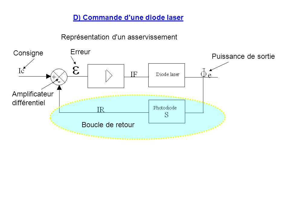 D) Commande d'une diode laser Représentation d'un asservissement Amplificateur différentiel Erreur Consigne Puissance de sortie Boucle de retour