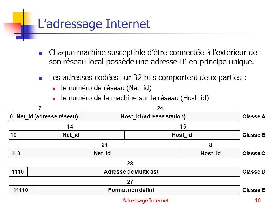 Adressage Internet10 Ladressage Internet Chaque machine susceptible dêtre connectée à lextérieur de son réseau local possède une adresse IP en princip