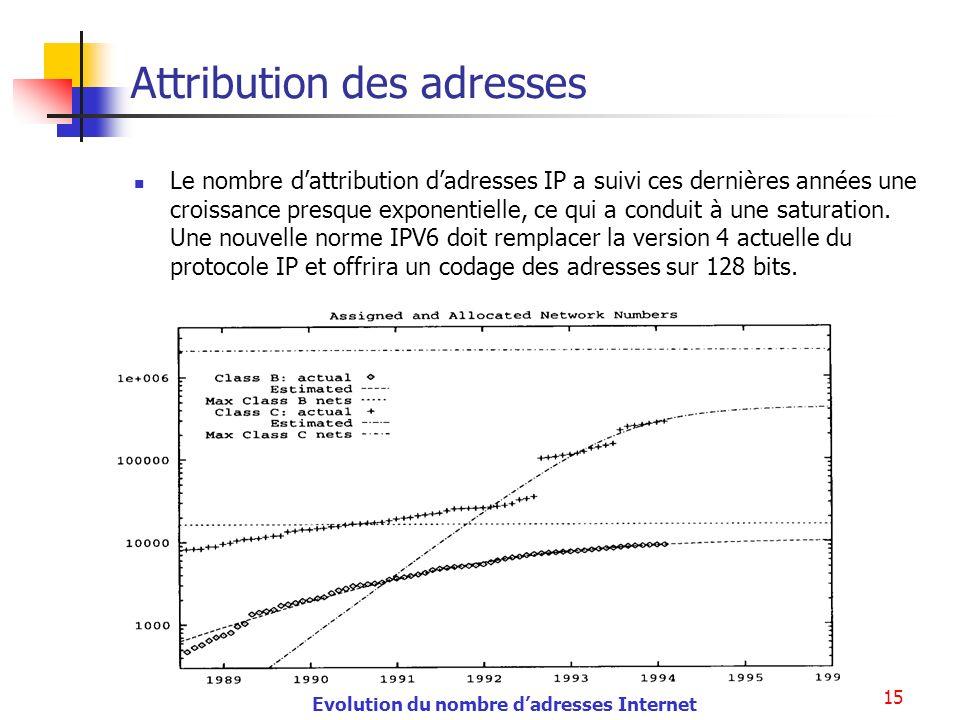 Adressage Internet15 Attribution des adresses Le nombre dattribution dadresses IP a suivi ces dernières années une croissance presque exponentielle, c