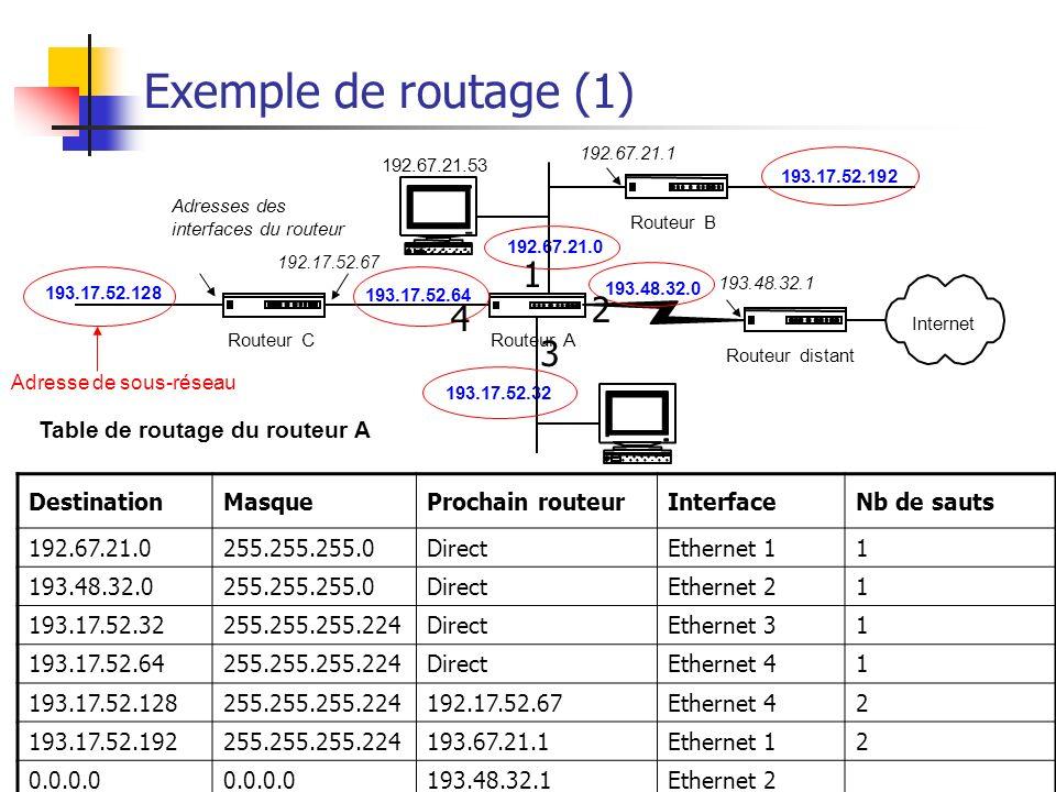 Adressage Internet20 Exemple de routage (1) DestinationMasqueProchain routeurInterfaceNb de sauts 192.67.21.0255.255.255.0DirectEthernet 11 193.48.32.