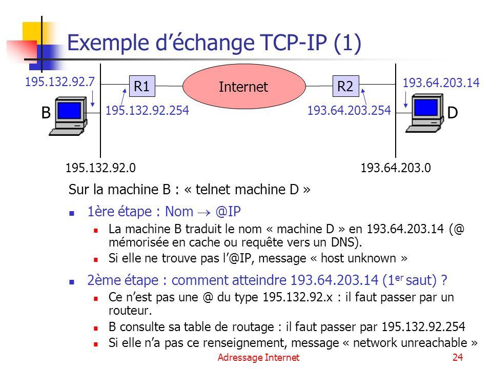 Adressage Internet24 Exemple déchange TCP-IP (1) Sur la machine B : « telnet machine D » 1ère étape : Nom @IP La machine B traduit le nom « machine D