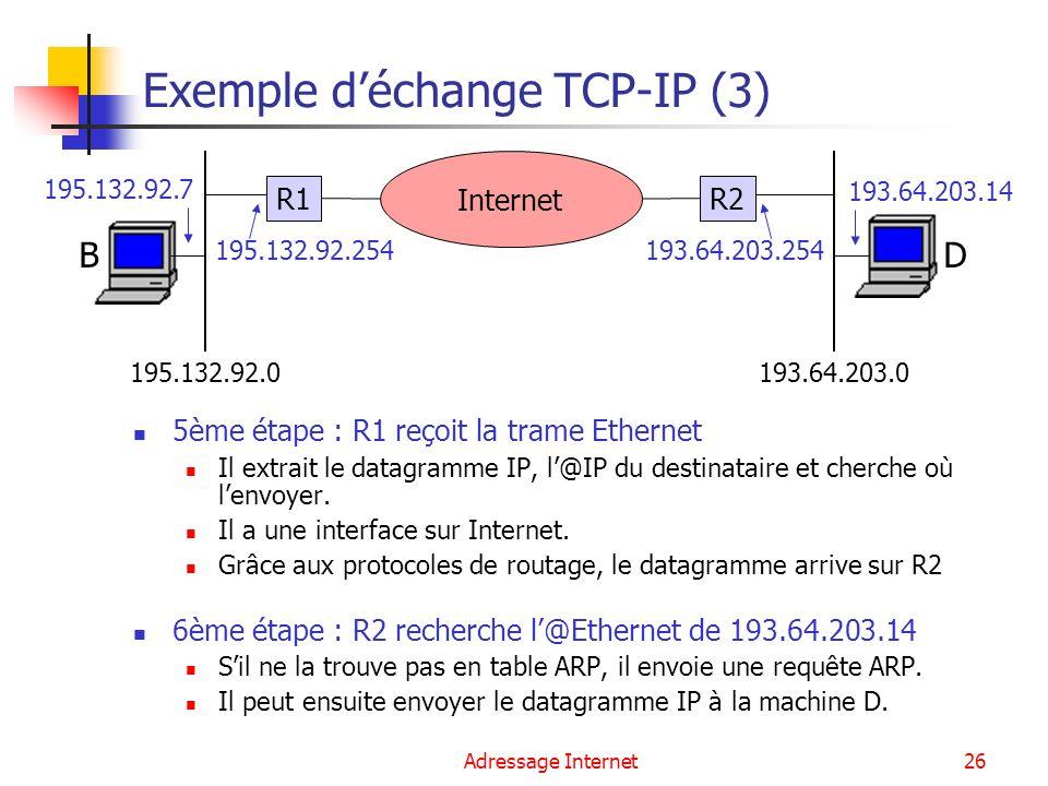 Adressage Internet26 Exemple déchange TCP-IP (3) 5ème étape : R1 reçoit la trame Ethernet Il extrait le datagramme IP, l@IP du destinataire et cherche