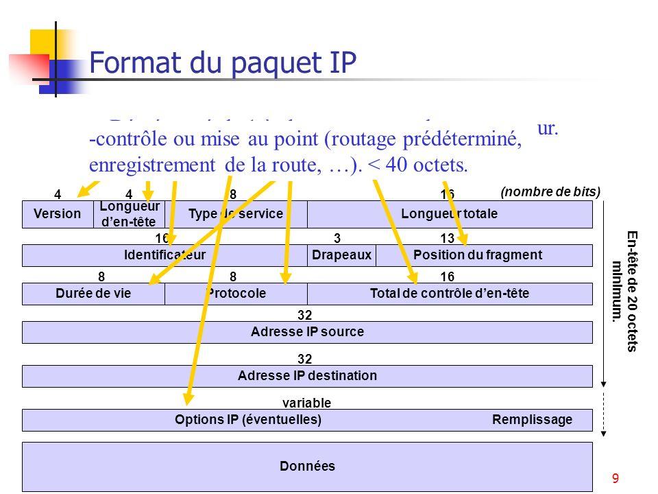 Adressage Internet9 Format du paquet IP Identificateur Type de serviceLongueur totaleVersion Longueur den-tête Position du fragmentDrapeaux 44816 Duré