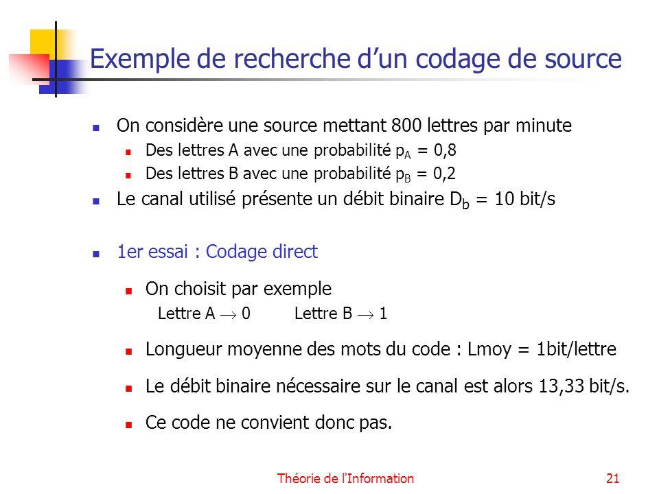Théorie de l'Information21 Exemple de recherche dun codage de source On considère une source mettant 800 lettres par minute Des lettres A avec une pro