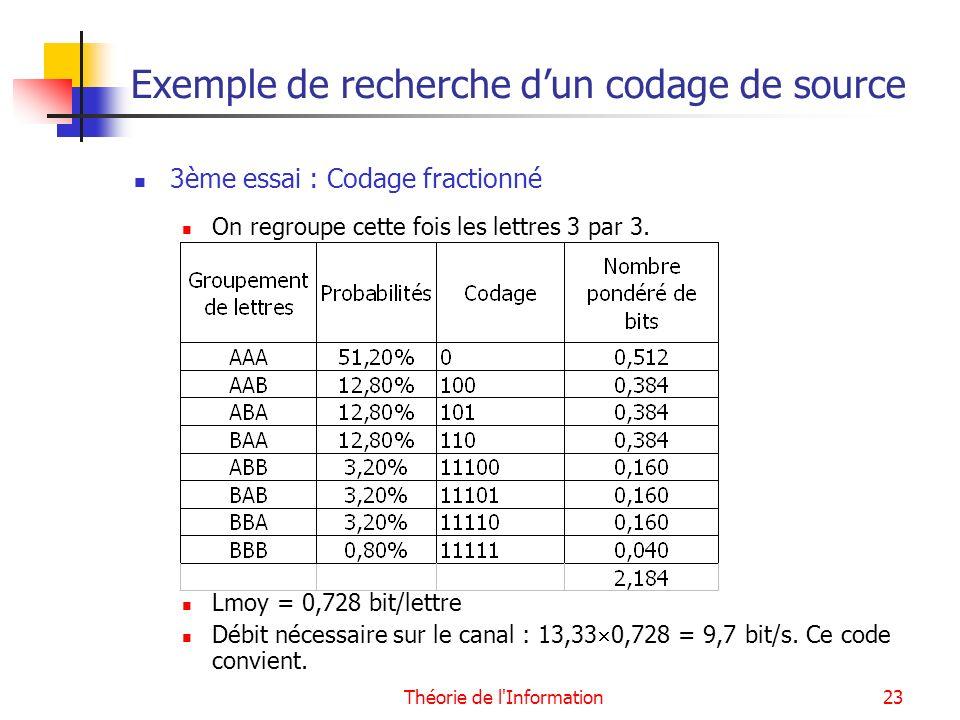 Théorie de l'Information23 Exemple de recherche dun codage de source 3ème essai : Codage fractionné On regroupe cette fois les lettres 3 par 3. Lmoy =