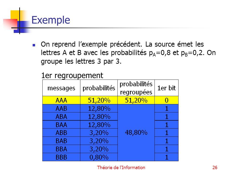 Théorie de l'Information26 Exemple On reprend lexemple précédent. La source émet les lettres A et B avec les probabilités p A =0,8 et p B =0,2. On gro