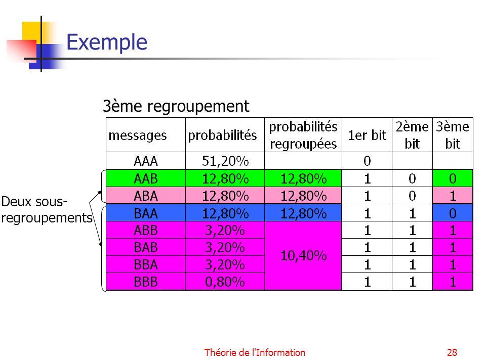 Théorie de l'Information28 Exemple 3ème regroupement Deux sous- regroupements