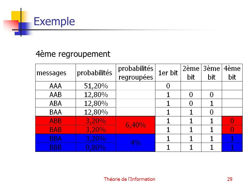 Théorie de l'Information29 Exemple 4ème regroupement