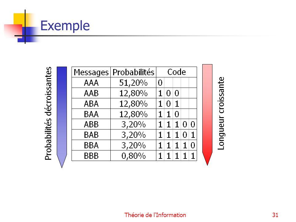 Théorie de l'Information31 Exemple Probabilités décroissantesLongueur croissante