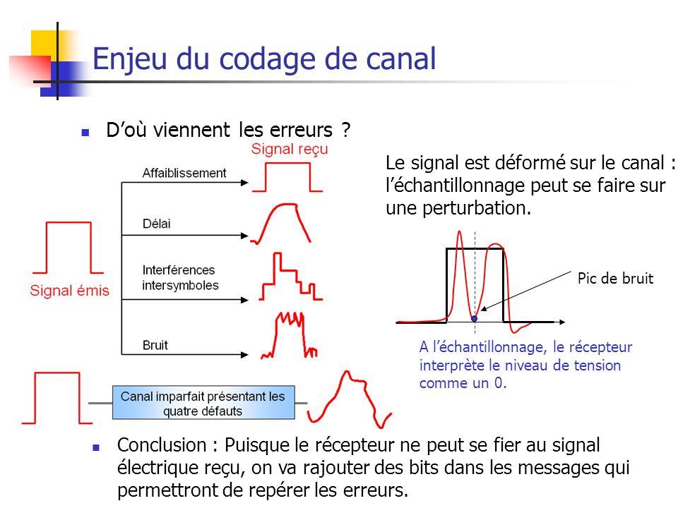 Théorie de l'Information35 Enjeu du codage de canal Doù viennent les erreurs ? Conclusion : Puisque le récepteur ne peut se fier au signal électrique