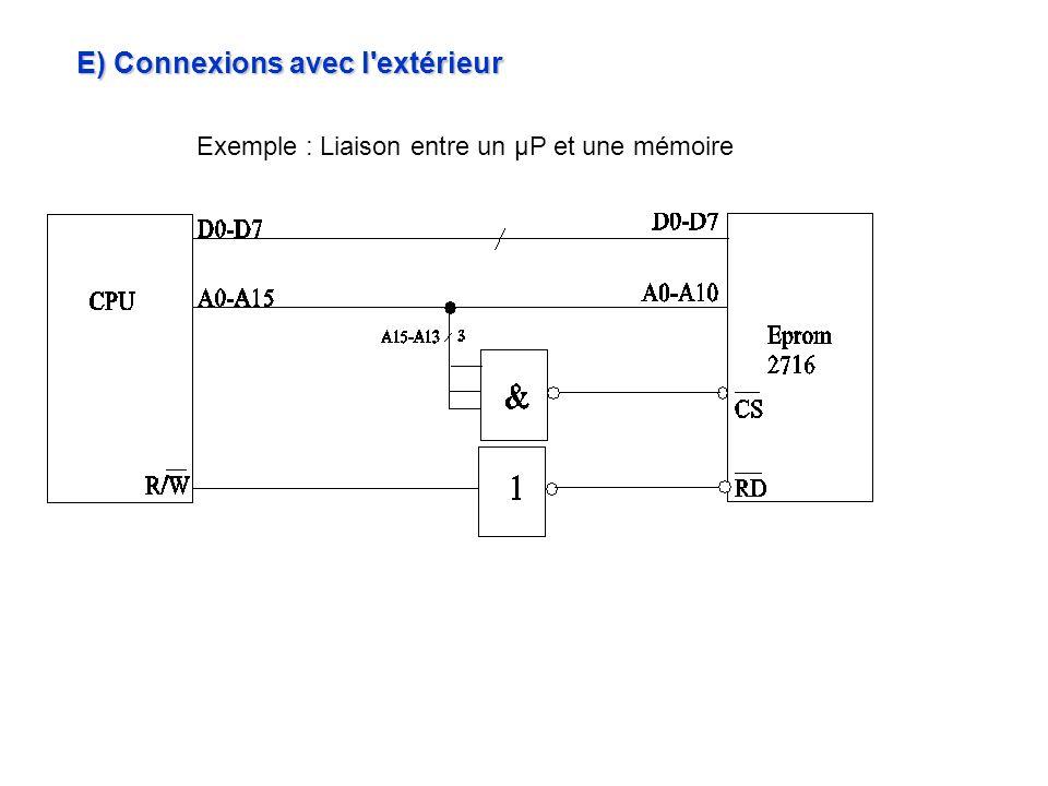E) Connexions avec l'extérieur Exemple : Liaison entre un μP et une mémoire