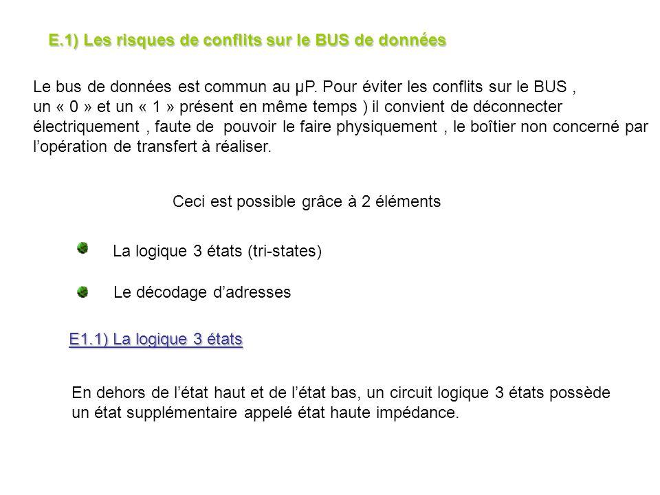 Le bus de données est commun au μP. Pour éviter les conflits sur le BUS, un « 0 » et un « 1 » présent en même temps ) il convient de déconnecter élect