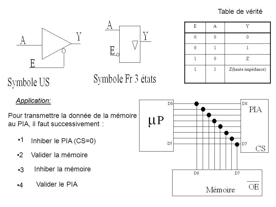 EAY 000 011 10Z 11Z(haute impédance) Table de vérité Application: Pour transmettre la donnée de la mémoire au PIA, il faut successivement : Inhiber le