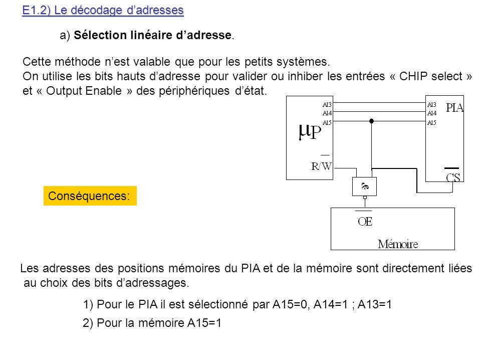 E1.2) Le décodage dadresses a) Sélection linéaire dadresse. Cette méthode nest valable que pour les petits systèmes. On utilise les bits hauts dadress