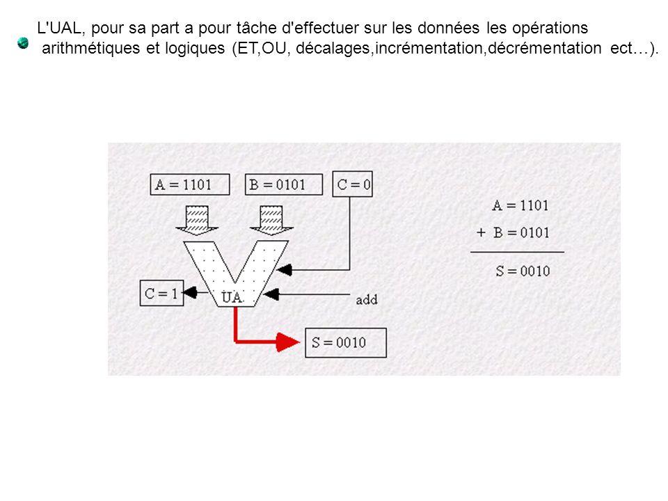 L'UAL, pour sa part a pour tâche d'effectuer sur les données les opérations arithmétiques et logiques (ET,OU, décalages,incrémentation,décrémentation
