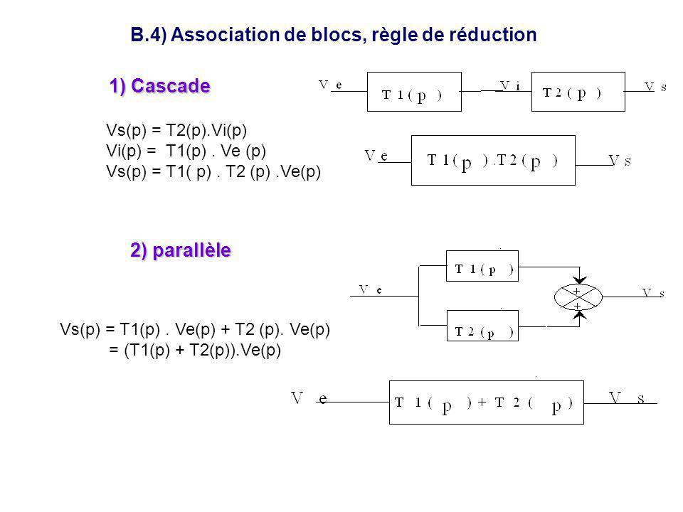 B.4) Association de blocs, règle de réduction 1) Cascade 2) parallèle Vs(p) = T2(p).Vi(p) Vi(p) = T1(p). Ve (p) Vs(p) = T1( p). T2 (p).Ve(p) Vs(p) = T