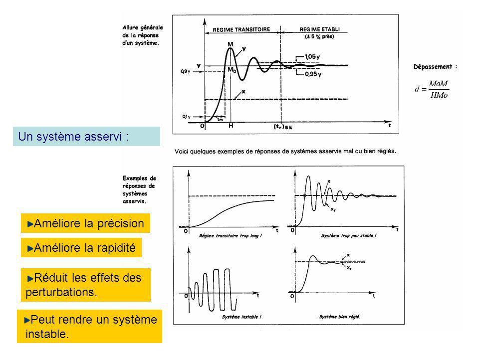 Un système asservi : Améliore la précision Améliore la rapidité Réduit les effets des perturbations. Peut rendre un système instable.