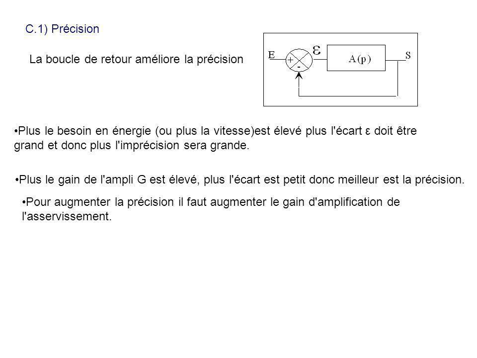 C.1) Précision La boucle de retour améliore la précision Plus le besoin en énergie (ou plus la vitesse)est élevé plus l'écart ε doit être grand et don