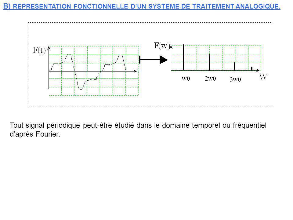 B) REPRESENTATION FONCTIONNELLE DUN SYSTEME DE TRAITEMENT ANALOGIQUE. Tout signal périodique peut-être étudié dans le domaine temporel ou fréquentiel
