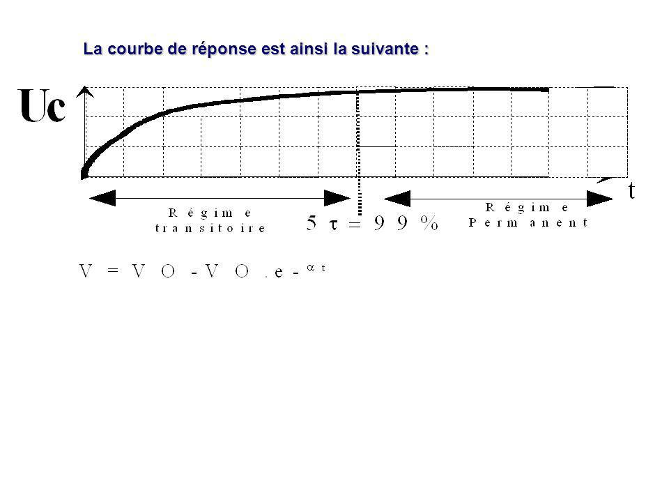 La courbe de réponse est ainsi la suivante :