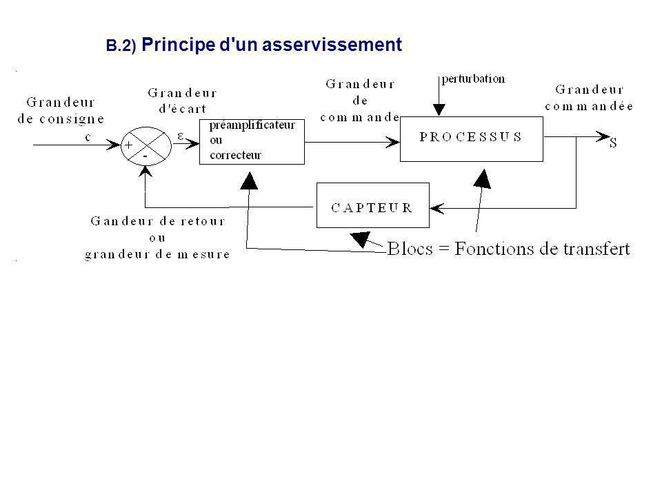 B.3) Fonctions de transferts élémentaires Amplificateur VS(p)=K.Ve(p) Dérivateur Vs(p)=p.Ve(p) Intégrateur Vs(p)=1/p.Ve(p) Vs(t)=KVe(t) Vs(t)=Ve (t) Vs(t)=