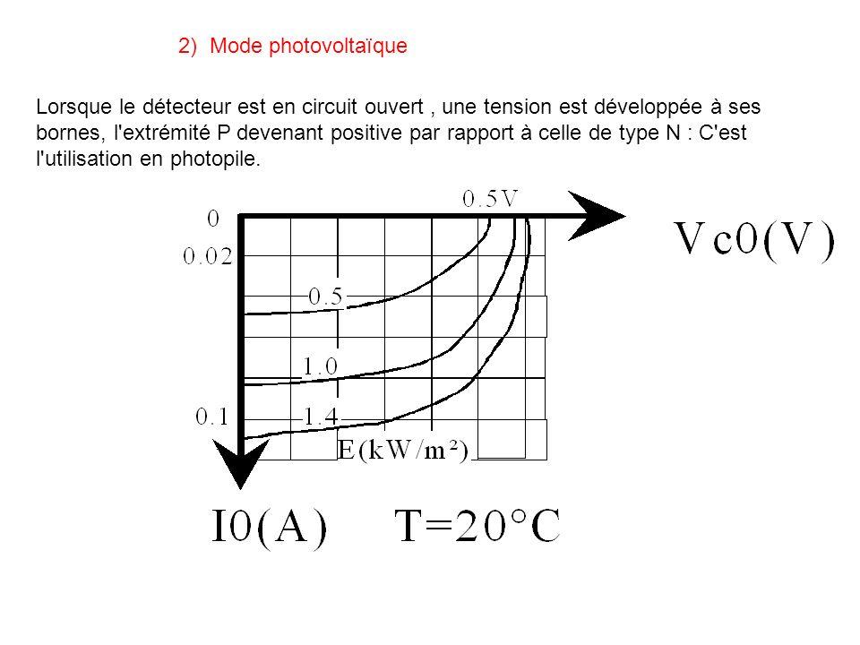 2) Mode photovoltaïque Lorsque le détecteur est en circuit ouvert, une tension est développée à ses bornes, l'extrémité P devenant positive par rappor