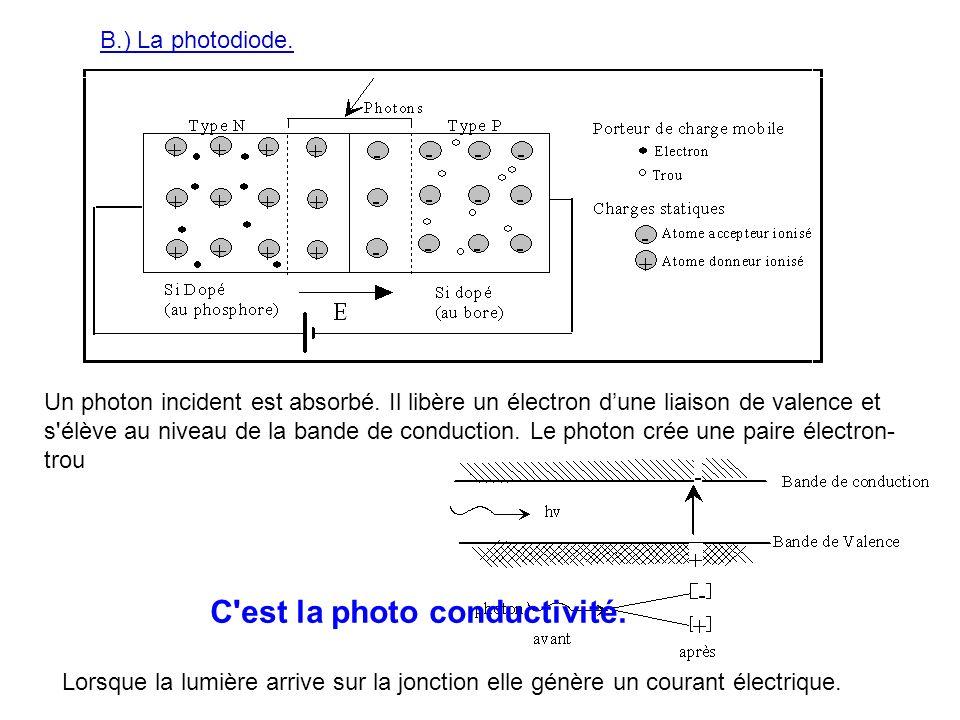 B.) La photodiode. Lorsque la lumière arrive sur la jonction elle génère un courant électrique. Un photon incident est absorbé. Il libère un électron