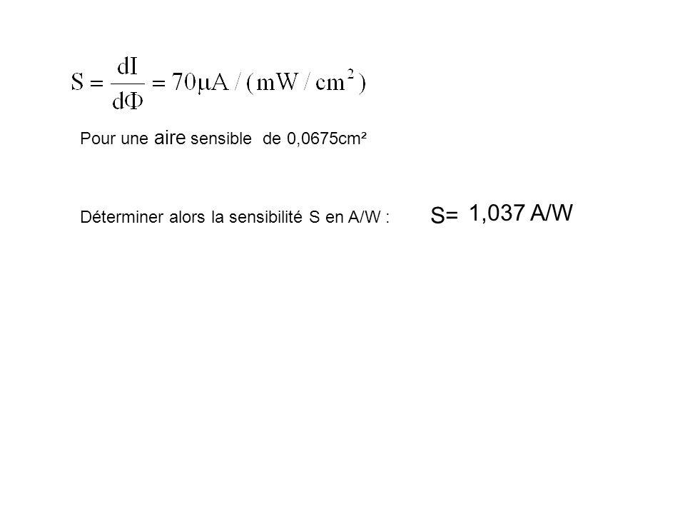 Pour une aire sensible de 0,0675cm² Déterminer alors la sensibilité S en A/W : S= 1,037 A/W