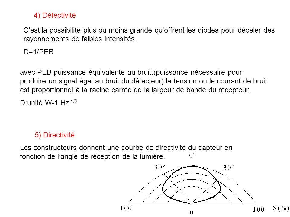4) Détectivité C'est la possibilité plus ou moins grande qu'offrent les diodes pour déceler des rayonnements de faibles intensités. D=1/PEB avec PEB p