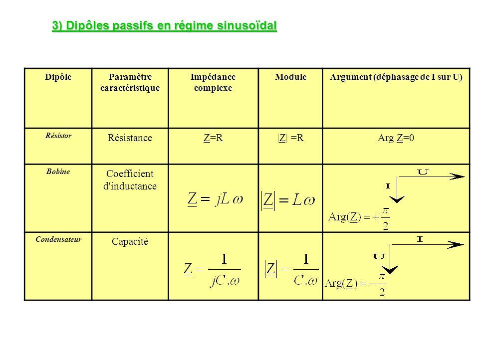 3) Dipôles passifs en régime sinusoïdal Dipôle Paramètre caractéristique Impédance complexe Module Argument (déphasage de I sur U) Résistor Résistance