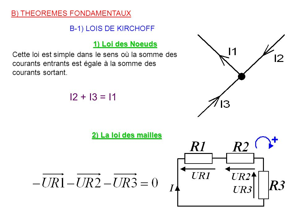 B) THEOREMES FONDAMENTAUX B-1) LOIS DE KIRCHOFF Cette loi est simple dans le sens où la somme des courants entrants est égale à la somme des courants