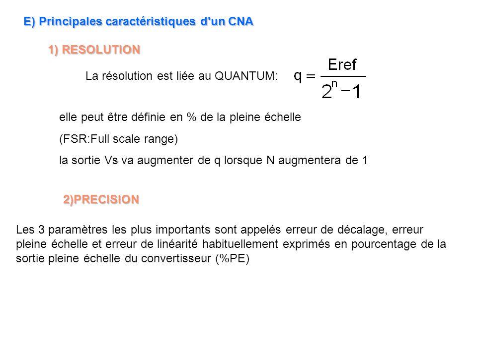 E) Principales caractéristiques d'un CNA 1) RESOLUTION elle peut être définie en % de la pleine échelle (FSR:Full scale range) la sortie Vs va augment
