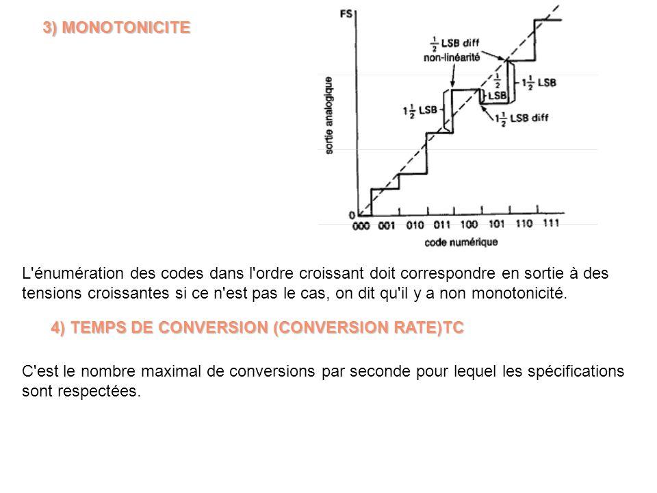 3) MONOTONICITE L'énumération des codes dans l'ordre croissant doit correspondre en sortie à des tensions croissantes si ce n'est pas le cas, on dit q