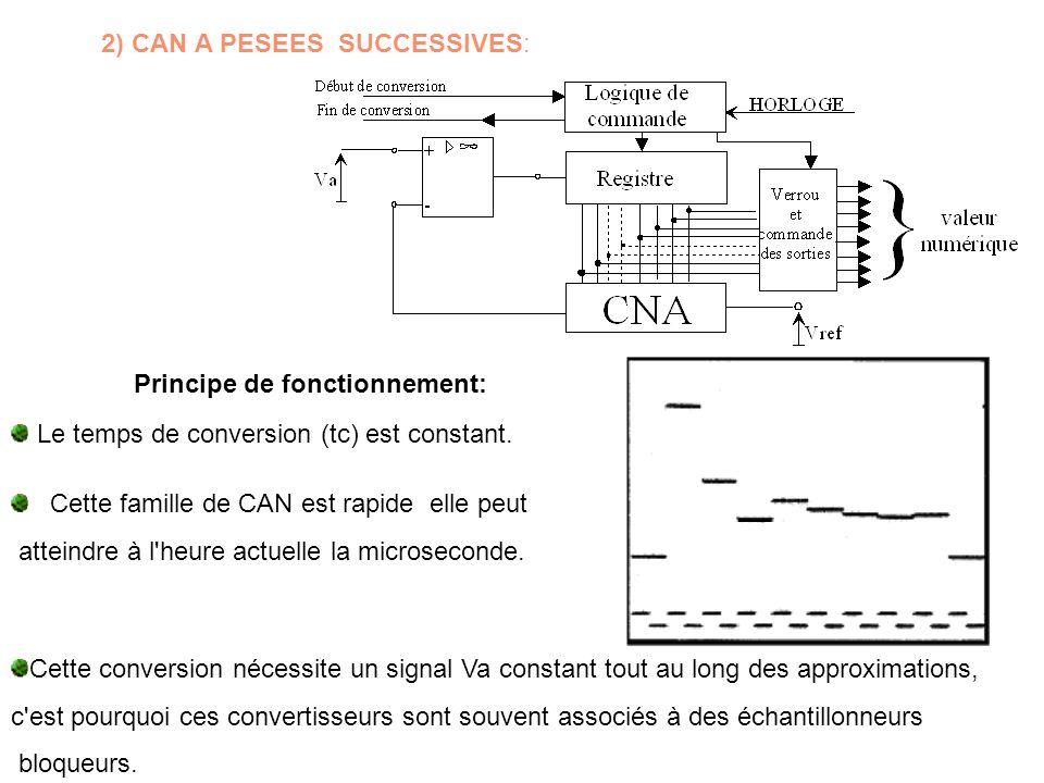 2) CAN A PESEES SUCCESSIVES: Principe de fonctionnement: Le temps de conversion (tc) est constant. Cette famille de CAN est rapide elle peut atteindre