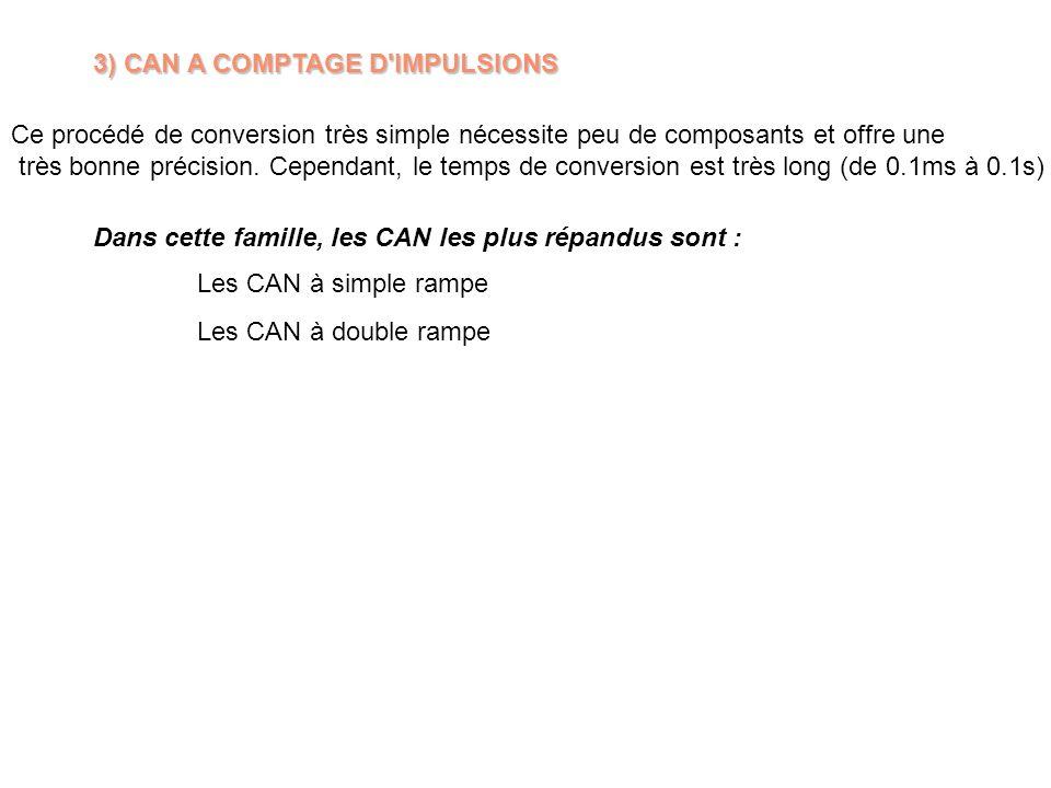3) CAN A COMPTAGE D'IMPULSIONS Ce procédé de conversion très simple nécessite peu de composants et offre une très bonne précision. Cependant, le temps