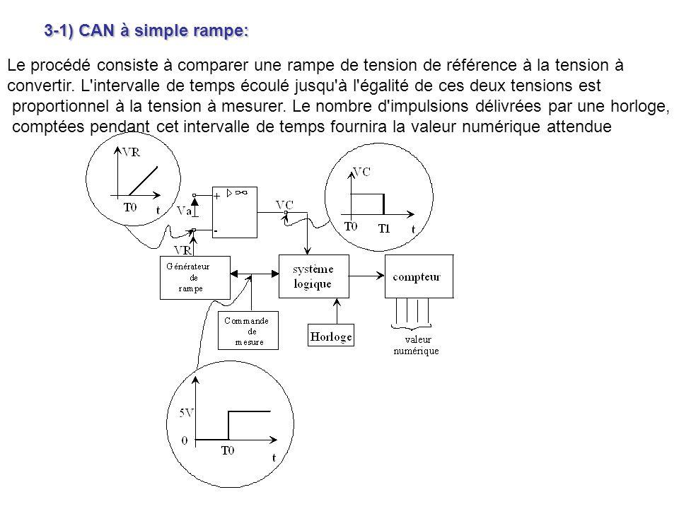 3-1) CAN à simple rampe: Le procédé consiste à comparer une rampe de tension de référence à la tension à convertir. L'intervalle de temps écoulé jusqu