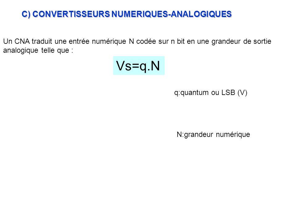 C) CONVERTISSEURS NUMERIQUES-ANALOGIQUES Un CNA traduit une entrée numérique N codée sur n bit en une grandeur de sortie analogique telle que : Vs=q.N