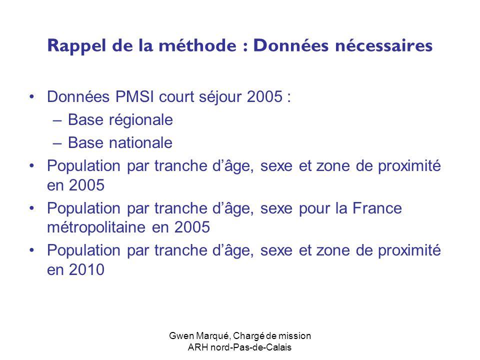 Gwen Marqué, Chargé de mission ARH nord-Pas-de-Calais Rappel de la méthode : Données nécessaires Données PMSI court séjour 2005 : –Base régionale –Bas