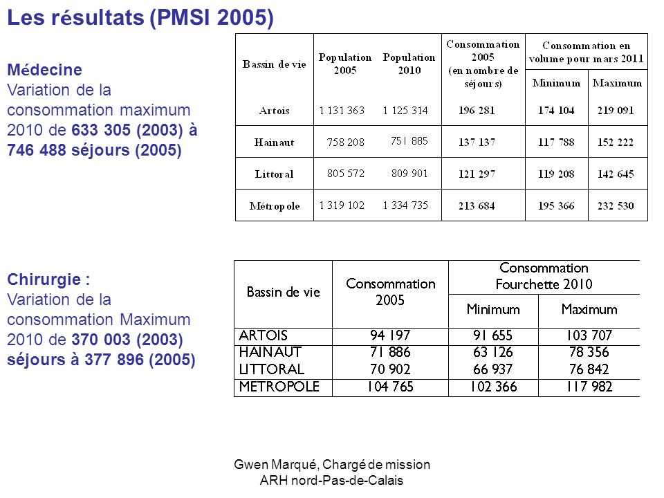 Gwen Marqué, Chargé de mission ARH nord-Pas-de-Calais M é decine Variation de la consommation maximum 2010 de 633 305 (2003) à 746 488 séjours (2005)
