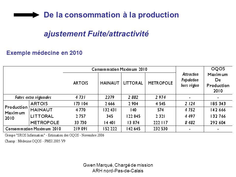 Gwen Marqué, Chargé de mission ARH nord-Pas-de-Calais Exemple médecine en 2010 De la consommation à la production ajustement Fuite/attractivité