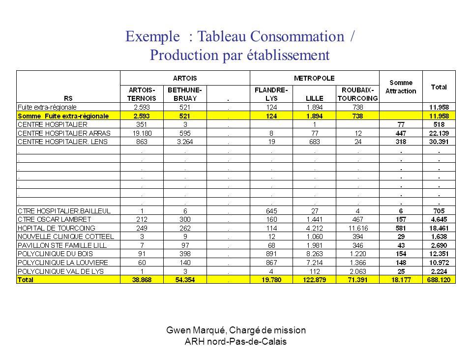 Gwen Marqué, Chargé de mission ARH nord-Pas-de-Calais Exemple : Tableau Consommation / Production par établissement