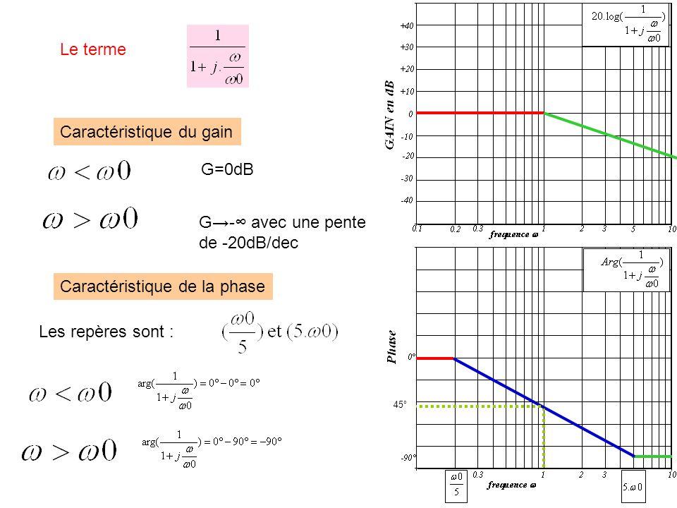 Le terme G=0dB G- avec une pente de -20dB/dec Caractéristique du gain Caractéristique de la phase Les repères sont : 45°