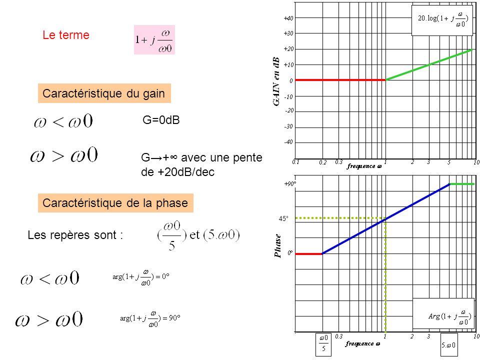 Le terme G=0dB G+ avec une pente de +20dB/dec Caractéristique du gain Caractéristique de la phase Les repères sont : 45°